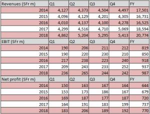 Kuehne+Nagel finacial figures 2018