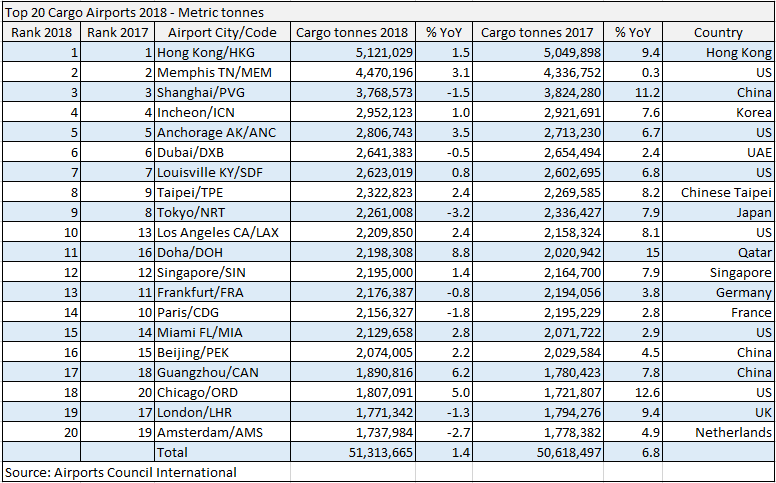 Top 20 Cargo Airports 2018