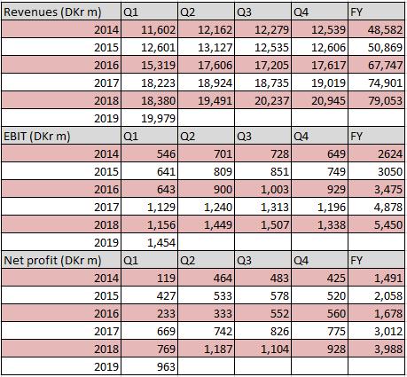 DSV financial performance Q1 2019