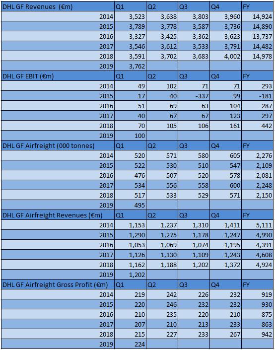 DP DHL Global Forwarding Q1 2019