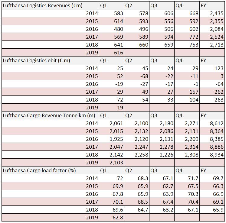 Lufthansa Logistics financial results Q1