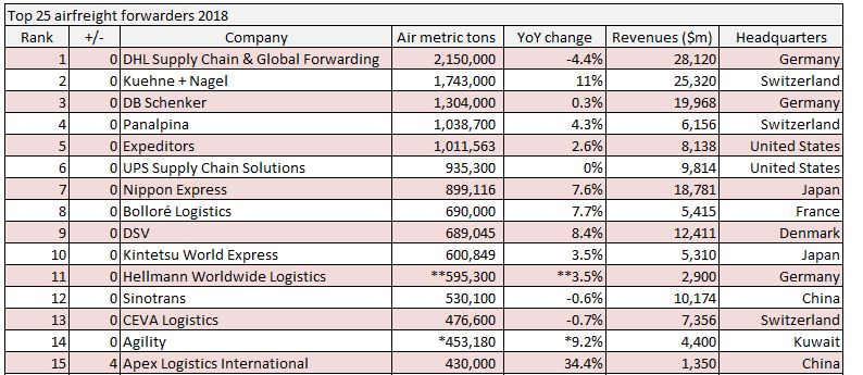 Top 25 airfreight forwarders: K+N continues to close in on DHL