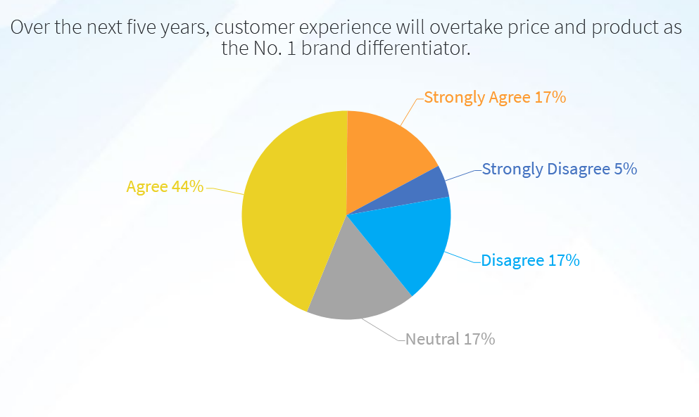 Customer experience, not cost, will drive future supply chains - Air Cargo News