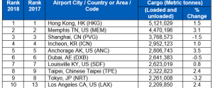 Top 10 Cargo Airports 2018