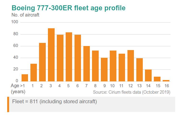 B777-300ER fleet profile
