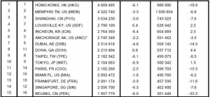 Top 20 cargo airports: Hong Kong tops the list but demand down overall