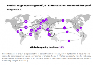 Air cargo capacity slides as airport congestion slows operations