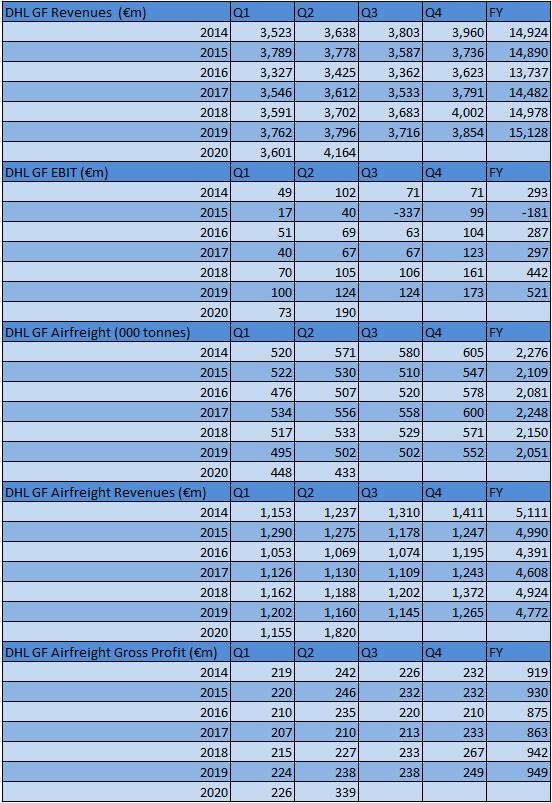 DHL Global Forwarding Second Quarter 2020