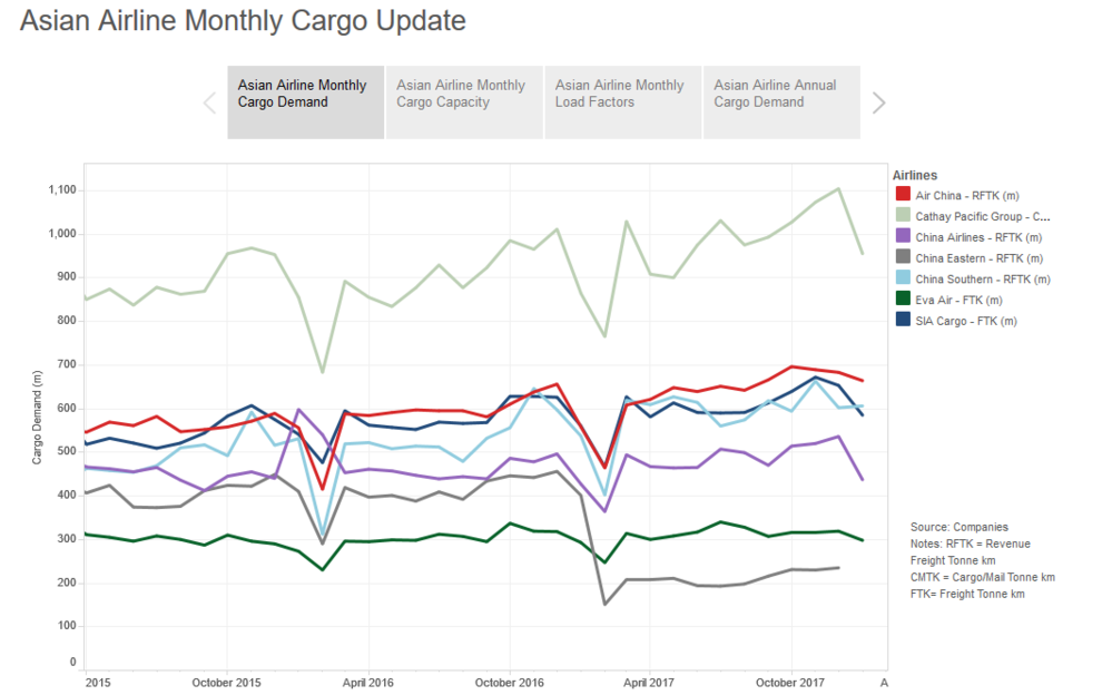 Asia cargo monthly: Cargo carriers off to a flying start