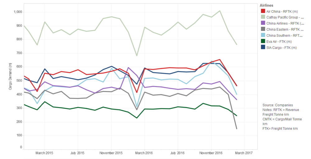 Asia Cargo Monthly: Demand takes off in February