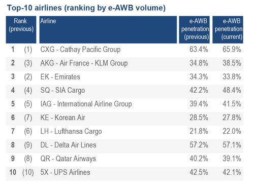 July's e-AWB global adoption rises to 29 2%