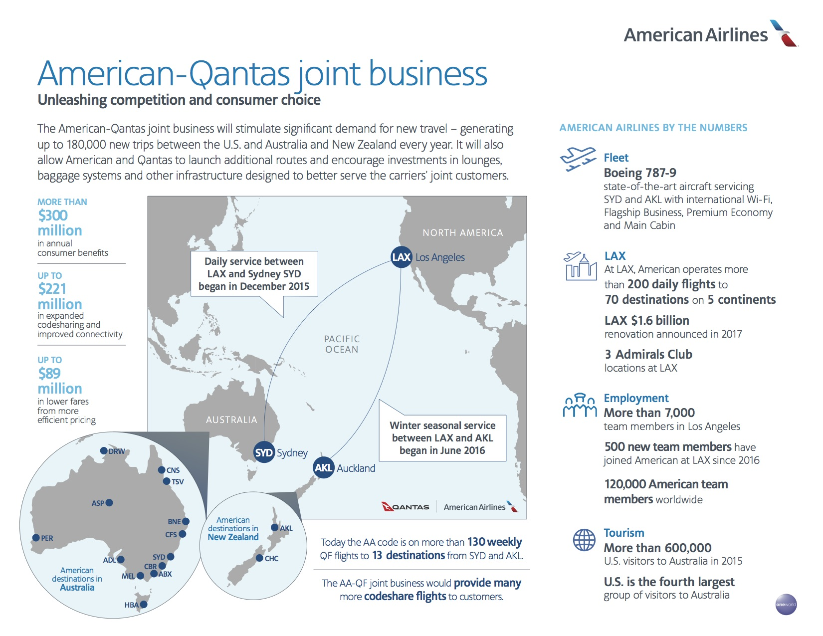 American And Qantas Resubmit Jv Application To Us