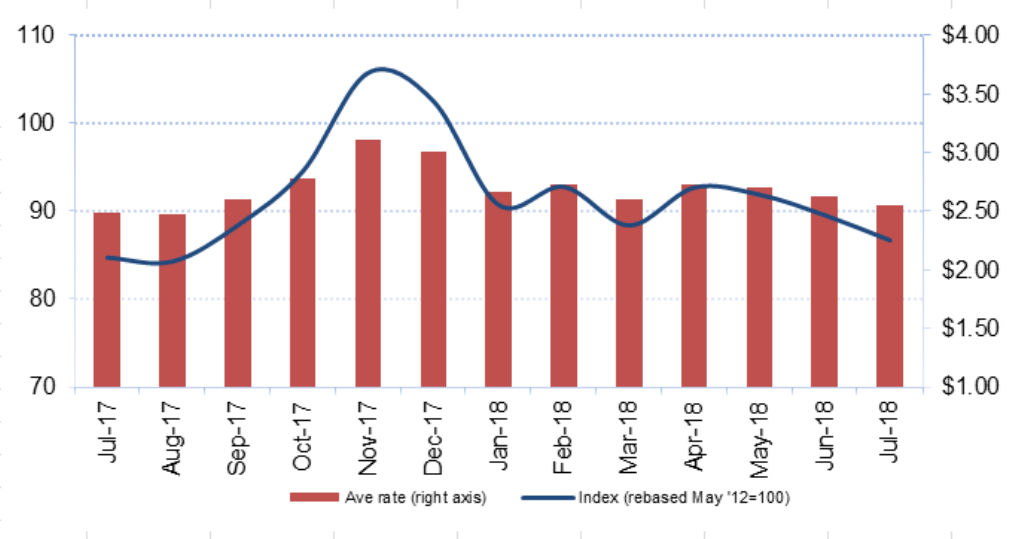 Drewry Rates On The Rise In July Air Cargo News