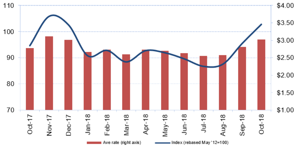 Airfreight rates reach high for the year in October