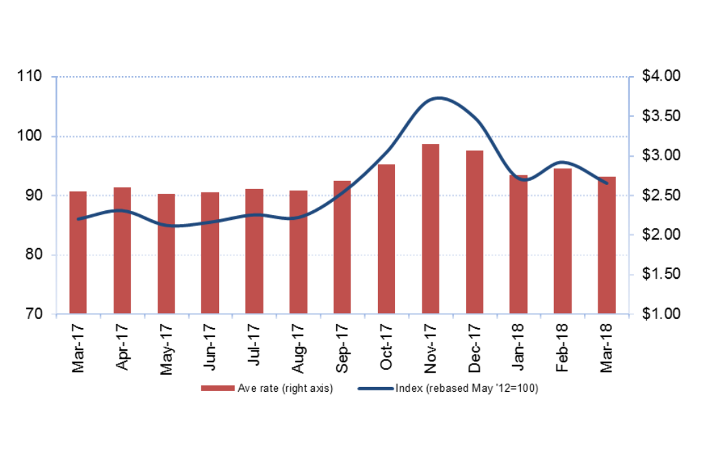 March Airfreight Prices Up On 2017 Levels Air Cargo News