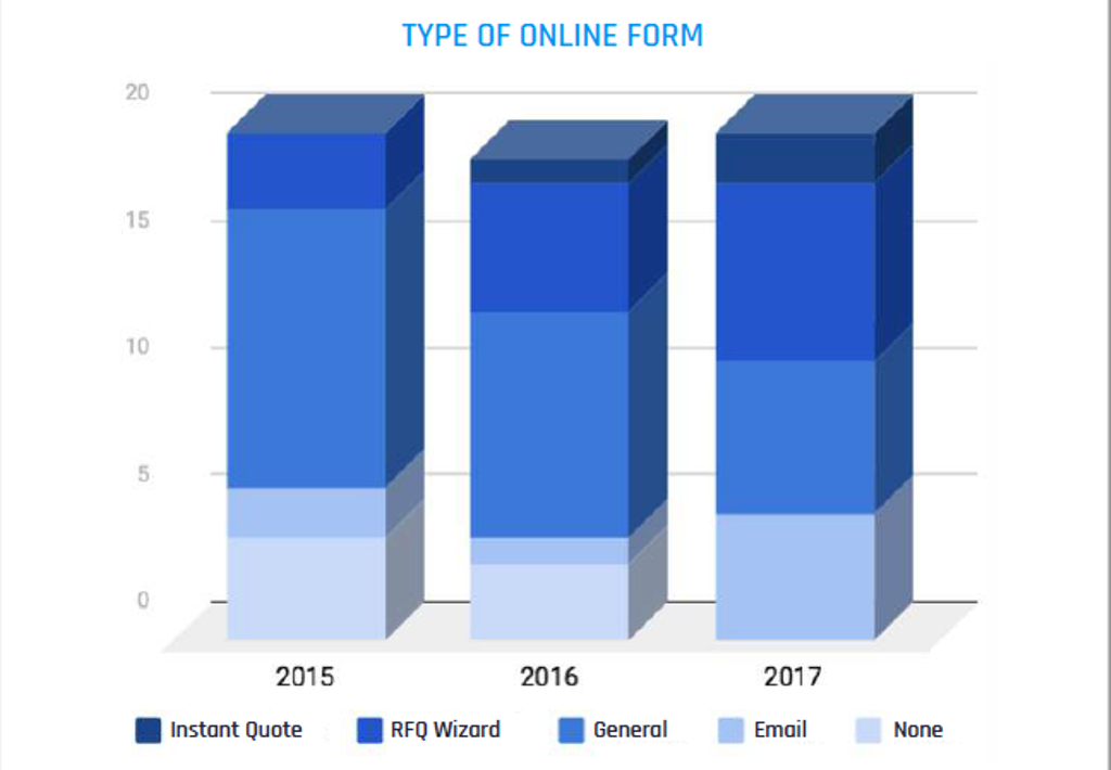 Forwarders enhance digital sales platforms but there is more work to