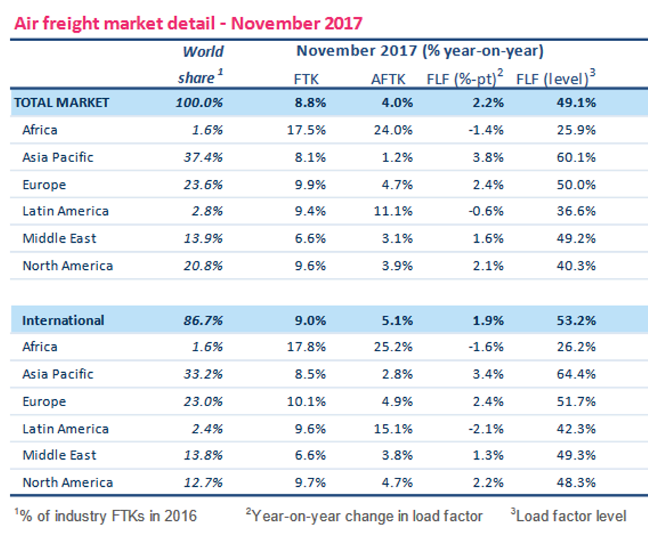 Air cargo continues to improve in November while optimism