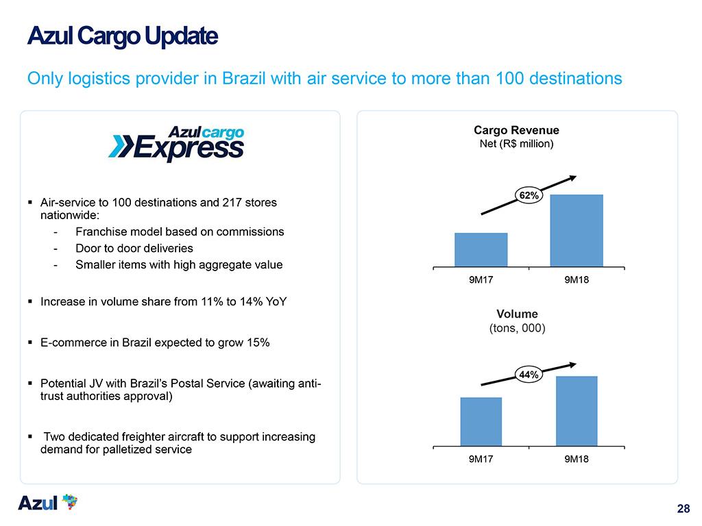 Azul and Correios' e-commerce joint venture gains antitrust