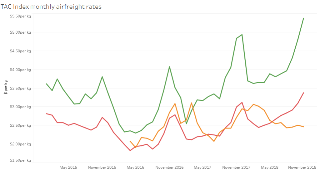 Transpacific airfreight rates breach $5 per kg mark in November