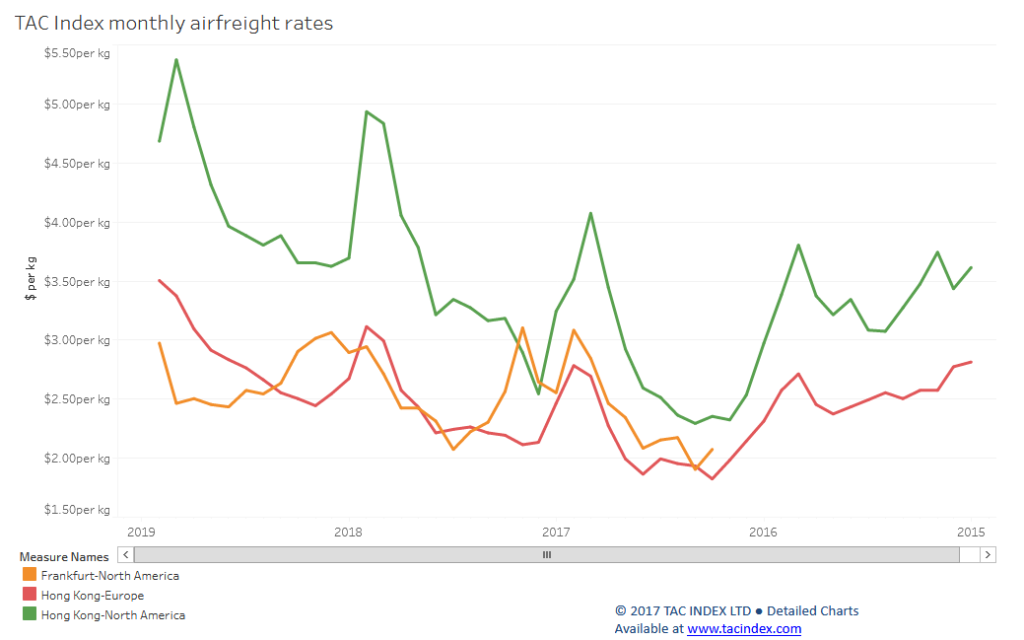Transpacific Airfreight Rates Drop Off In December Air Cargo News
