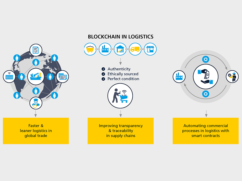 Image result for blockchain technology in logistics