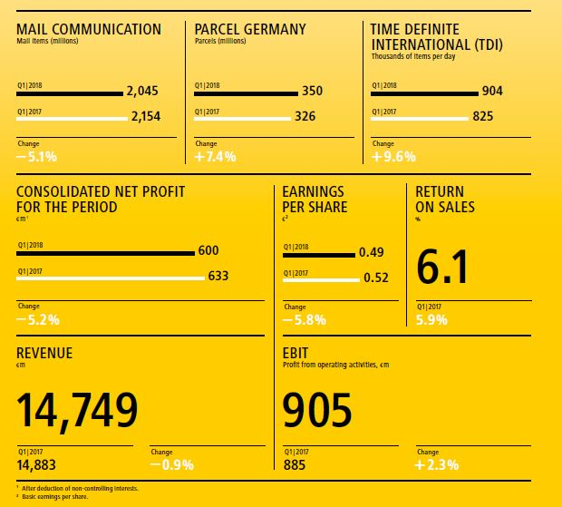 DP DHL group Q1 revenue dips but freight forwarding turnaround